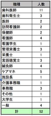 2016-10-13-参加者内訳